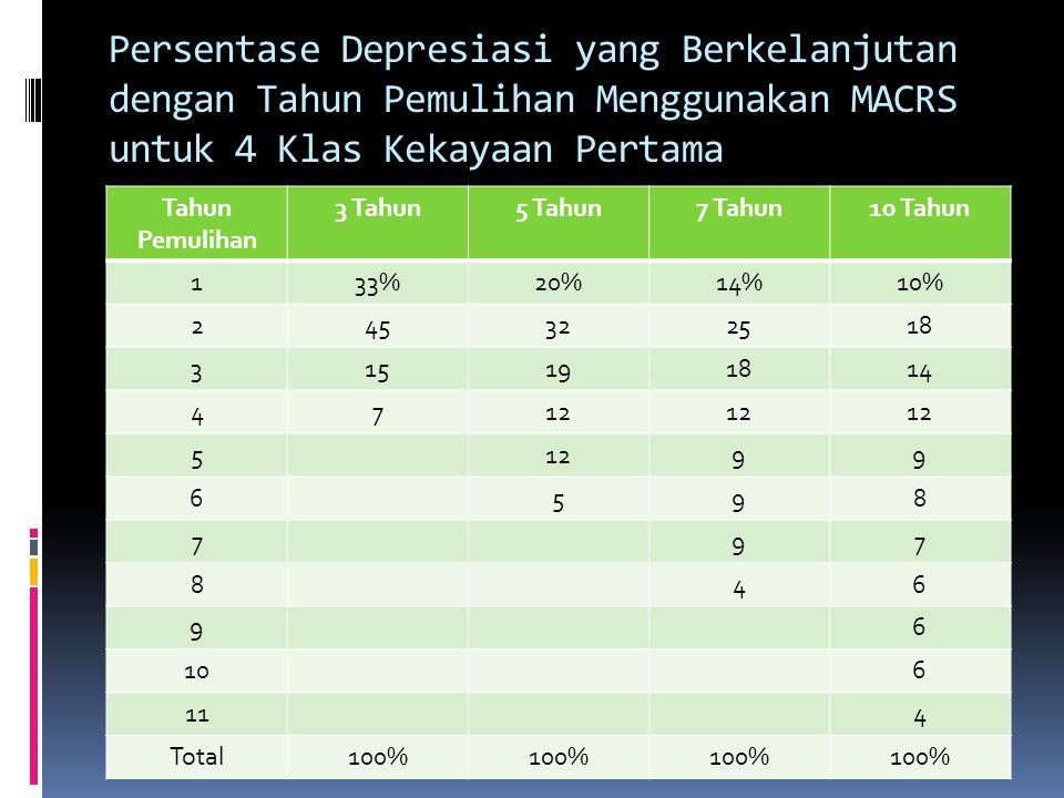 Persentase Depresiasi yang Berkelanjutan dengan Tahun Pemulihan Menggunakan MACRS untuk 4 Klas Kekayaan Pertama