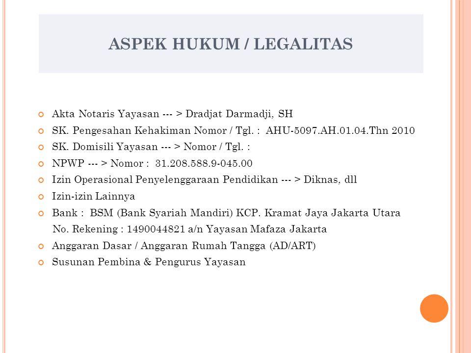 ASPEK HUKUM / LEGALITAS