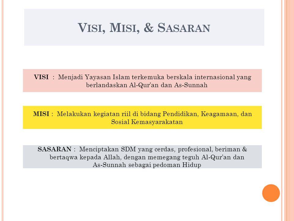 Visi, Misi, & Sasaran VISI : Menjadi Yayasan Islam terkemuka berskala internasional yang berlandaskan Al-Qur'an dan As-Sunnah.