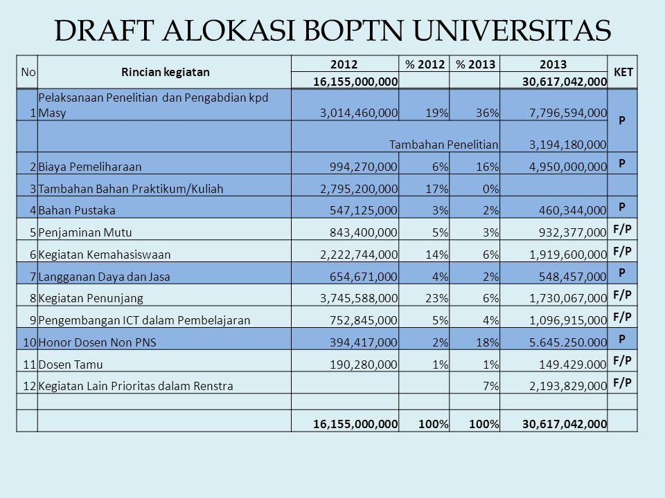 DRAFT ALOKASI BOPTN UNIVERSITAS