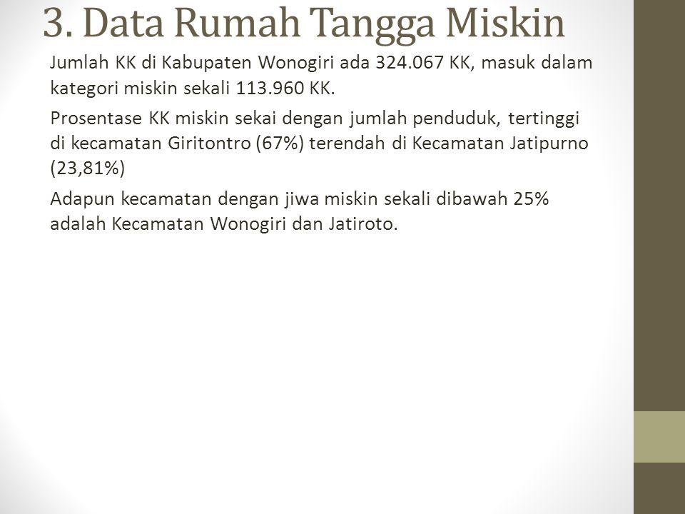3. Data Rumah Tangga Miskin