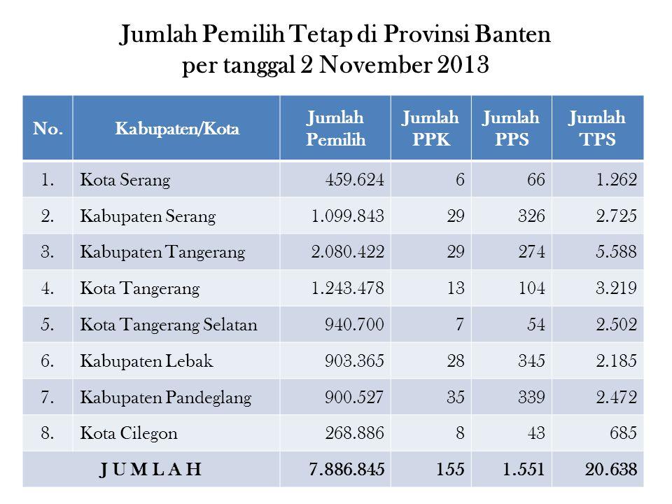 Jumlah Pemilih Tetap di Provinsi Banten per tanggal 2 November 2013
