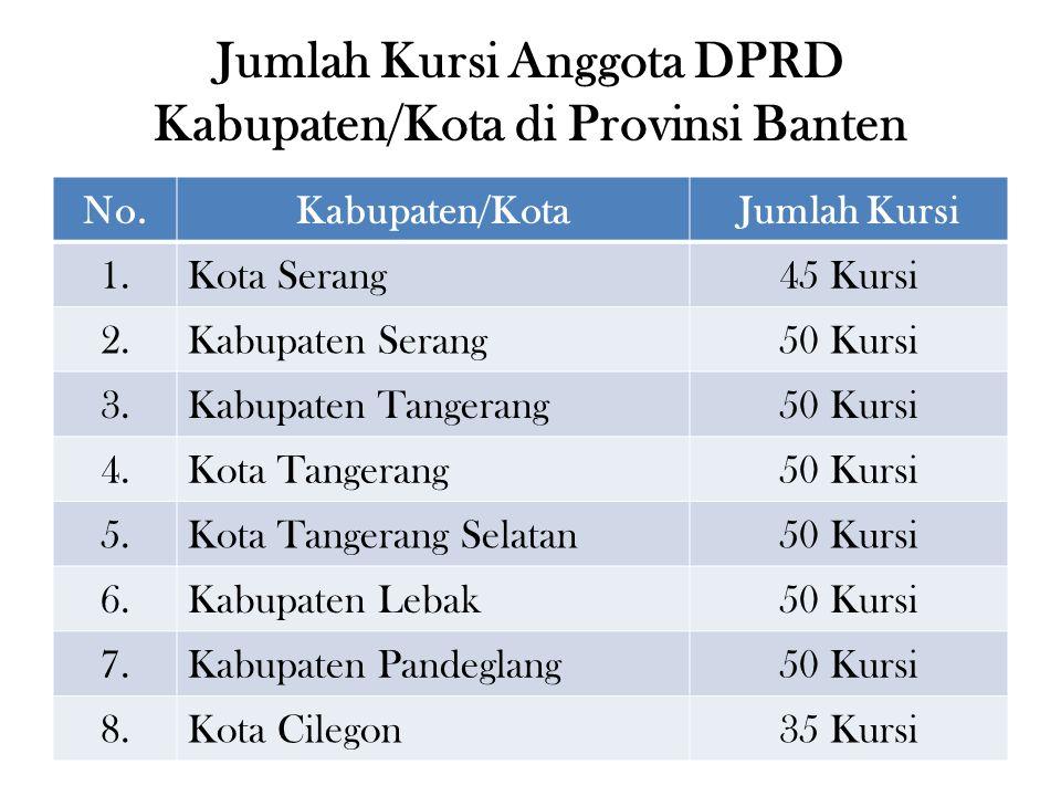 Jumlah Kursi Anggota DPRD Kabupaten/Kota di Provinsi Banten