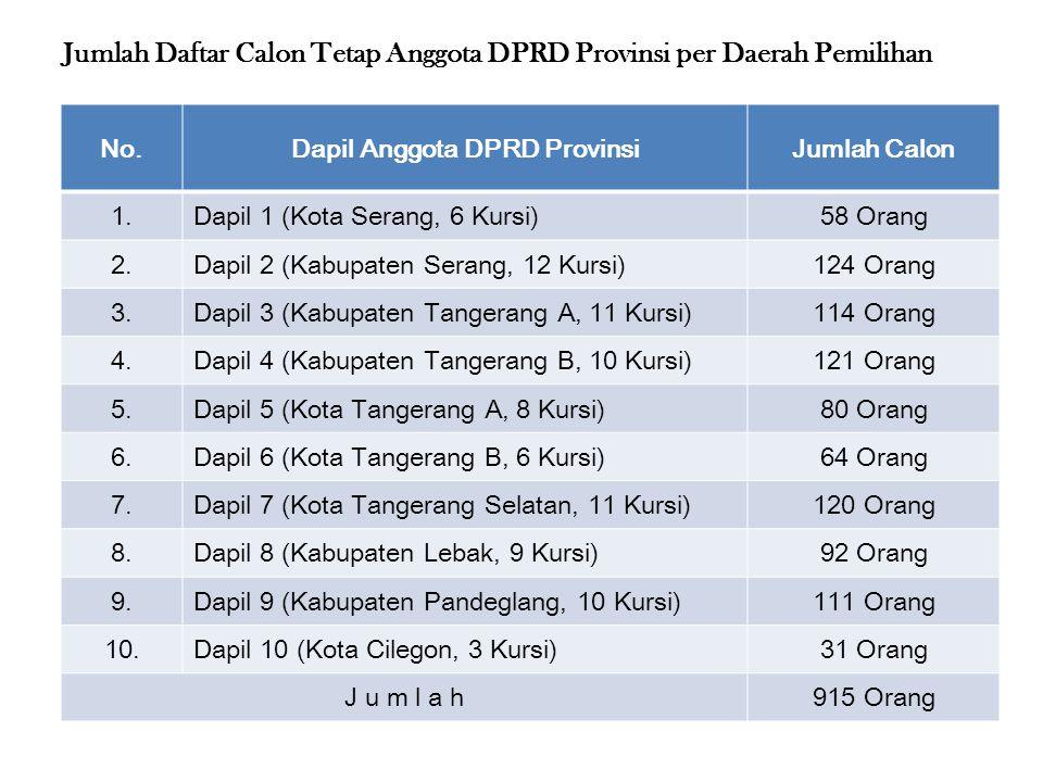 Jumlah Daftar Calon Tetap Anggota DPRD Provinsi per Daerah Pemilihan