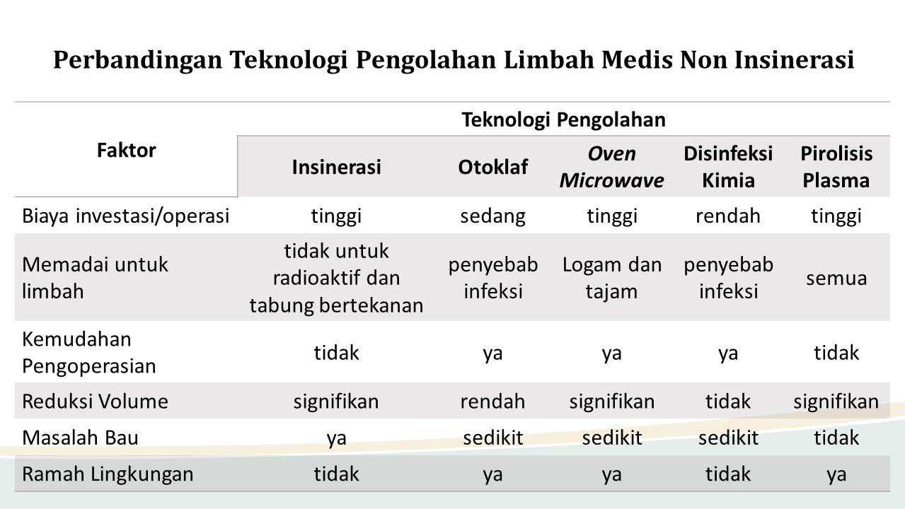 Perbandingan Teknologi Pengolahan Limbah Medis Non Insinerasi
