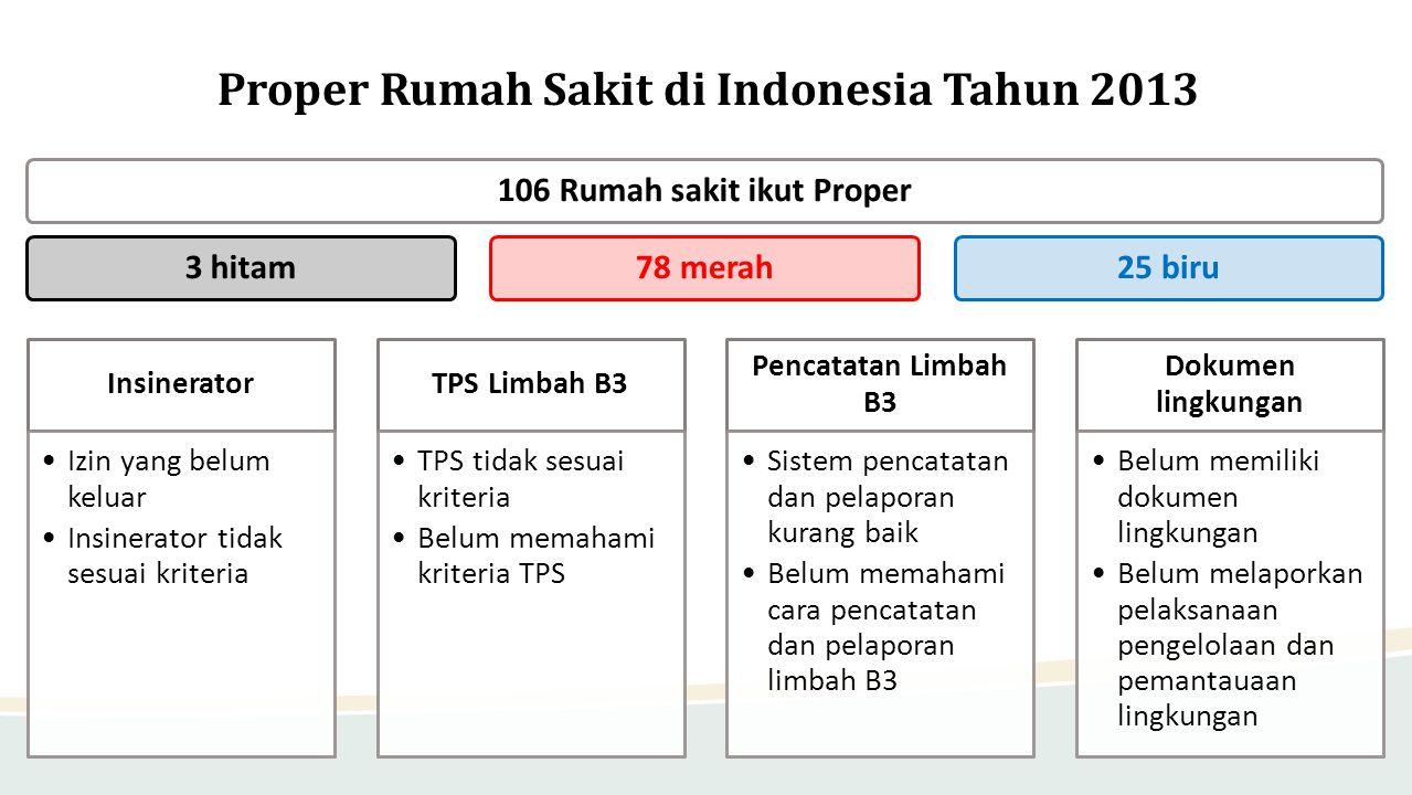 Proper Rumah Sakit di Indonesia Tahun 2013