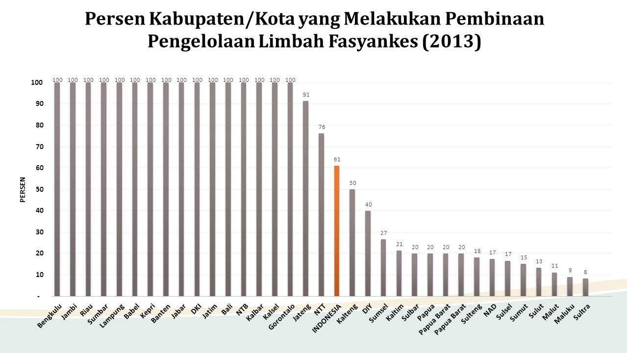 Persen Kabupaten/Kota yang Melakukan Pembinaan Pengelolaan Limbah Fasyankes (2013)