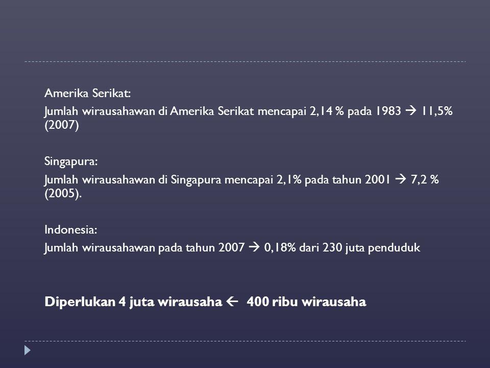 Amerika Serikat: Jumlah wirausahawan di Amerika Serikat mencapai 2,14 % pada 1983  11,5% (2007) Singapura: Jumlah wirausahawan di Singapura mencapai 2,1% pada tahun 2001  7,2 % (2005).