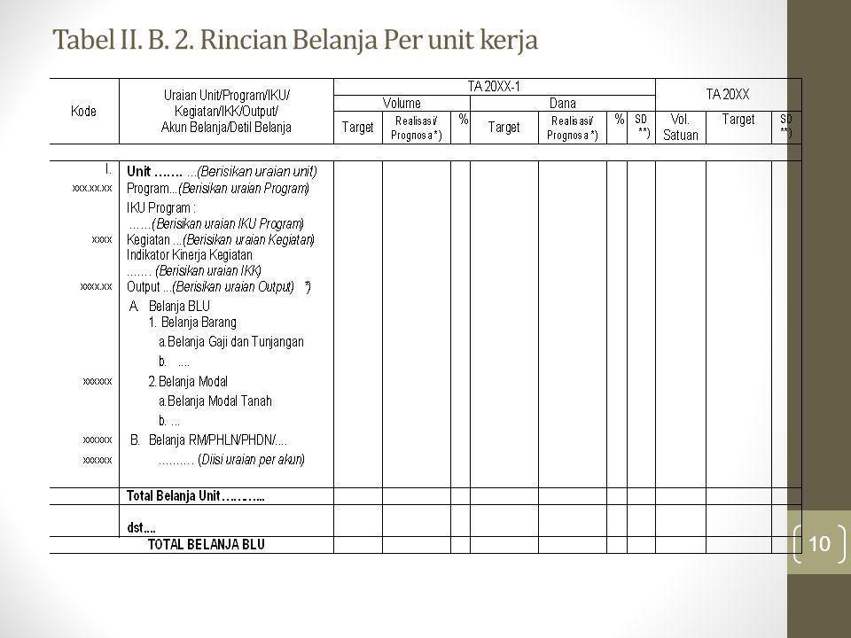 Tabel II. B. 2. Rincian Belanja Per unit kerja