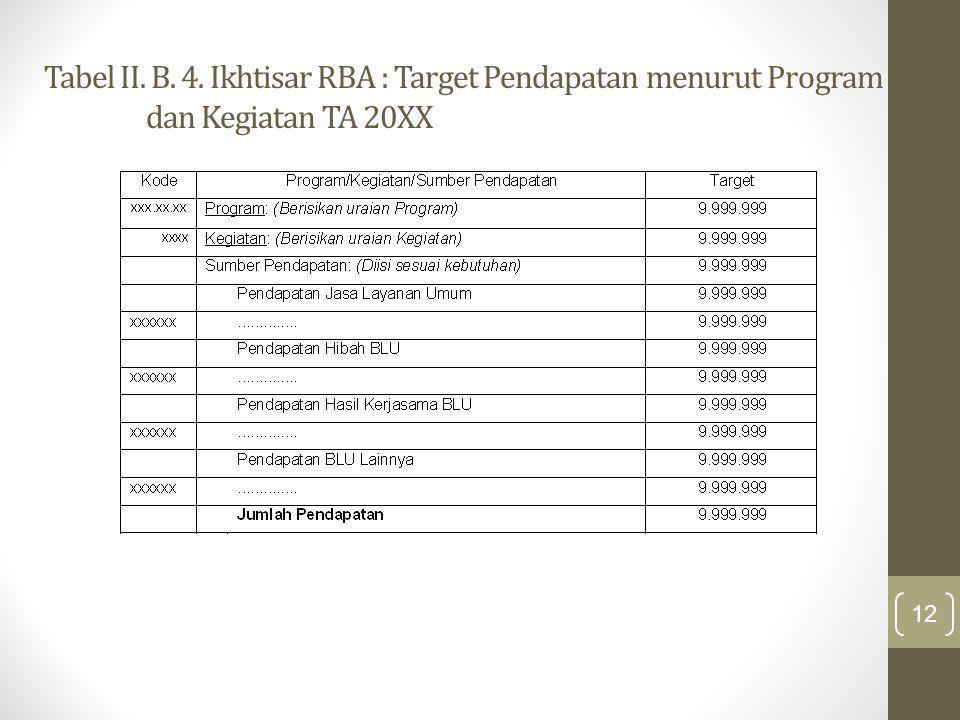 Tabel II. B. 4. Ikhtisar RBA : Target Pendapatan menurut Program