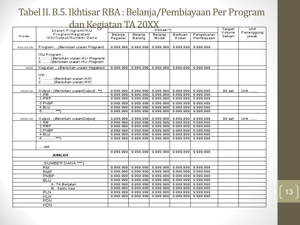 Tabel II. B. 5. Ikhtisar RBA : Belanja/Pembiayaan Per Program