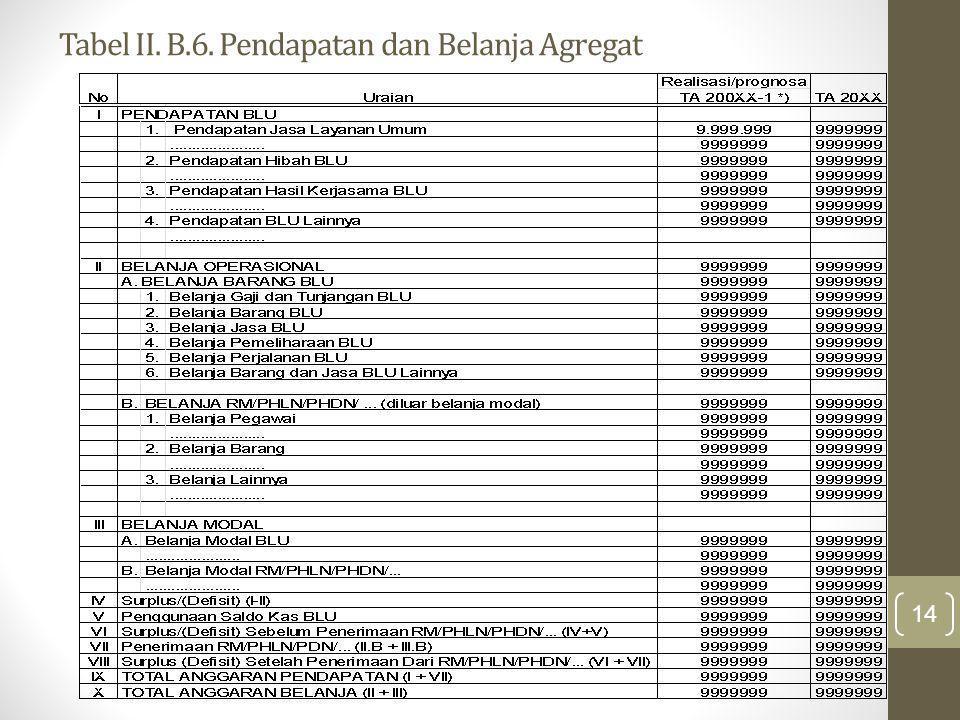 Tabel II. B.6. Pendapatan dan Belanja Agregat