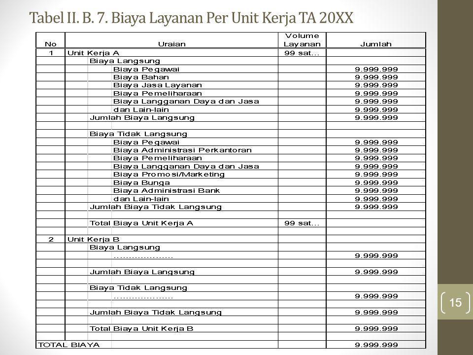 Tabel II. B. 7. Biaya Layanan Per Unit Kerja TA 20XX