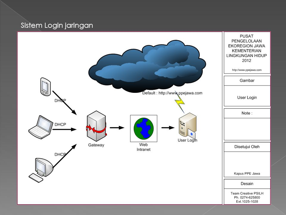 Sistem Login jaringan