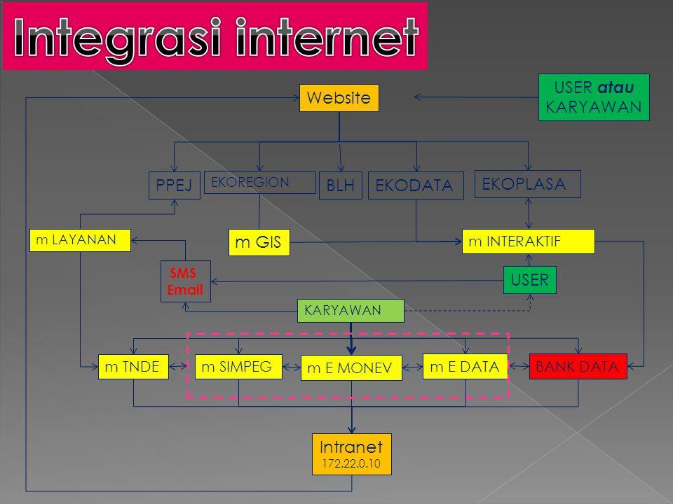 Integrasi internet Website Intranet PPEJ EKODATA EKOPLASA USER atau