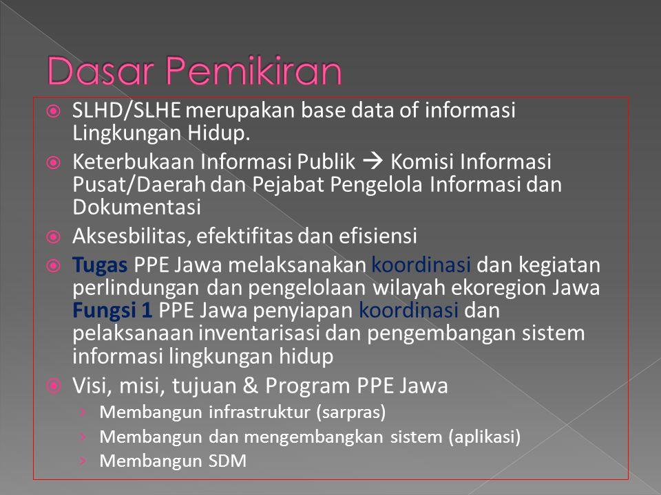 Dasar Pemikiran Visi, misi, tujuan & Program PPE Jawa