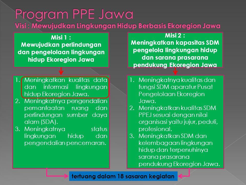 Program PPE Jawa Visi : Mewujudkan Lingkungan Hidup Berbasis Ekoregion Jawa