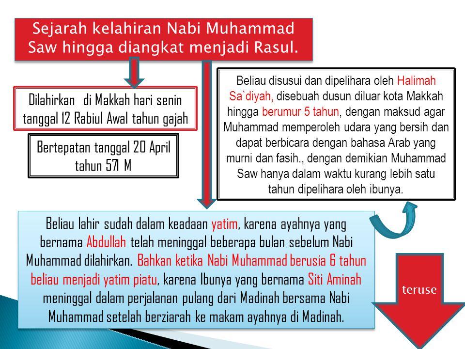 Sejarah kelahiran Nabi Muhammad Saw hingga diangkat menjadi Rasul.