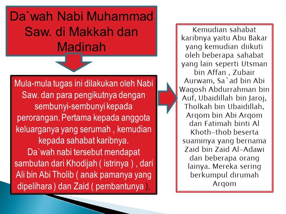 Da`wah Nabi Muhammad Saw. di Makkah dan Madinah