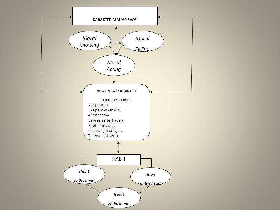 Moral Knowing Moral Felling Moral Acting HABIT KARAKTER MAHASISWA