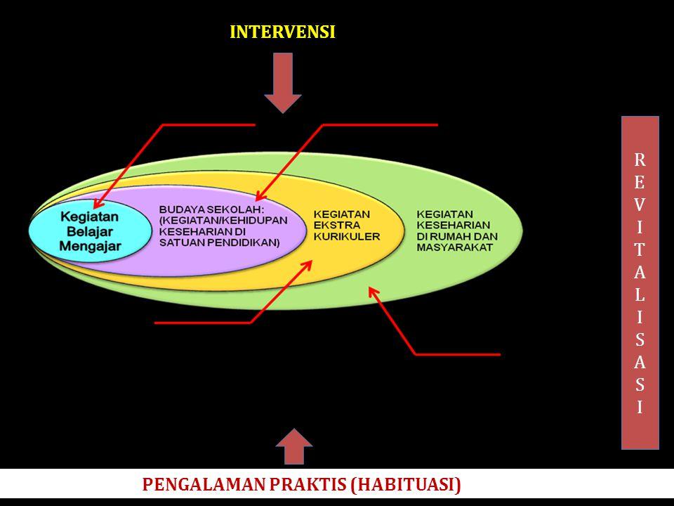 INTERVENSI R E V I T A L S PENGALAMAN PRAKTIS (HABITUASI)