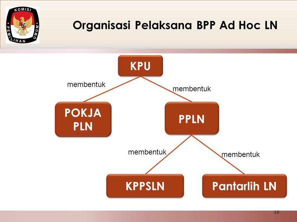 Organisasi Pelaksana BPP Ad Hoc LN