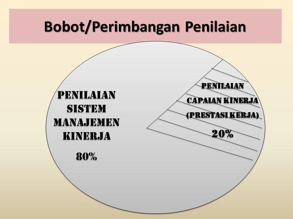 Penilaian sistem Manajemen Kinerja