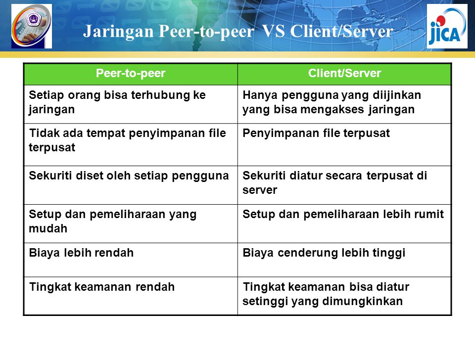 Jaringan Peer-to-peer VS Client/Server