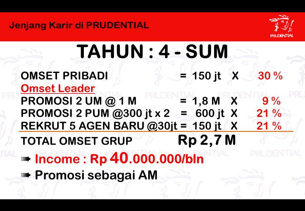 TAHUN : 4 - SUM ➠ Income : Rp 40.000.000/bln ➠ Promosi sebagai AM