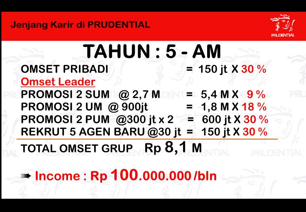 TAHUN : 5 - AM ➠ Income : Rp 100.000.000 /bln