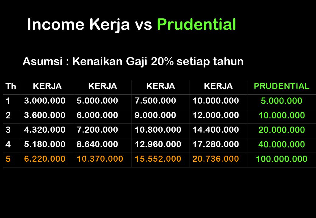 Income Kerja vs Prudential