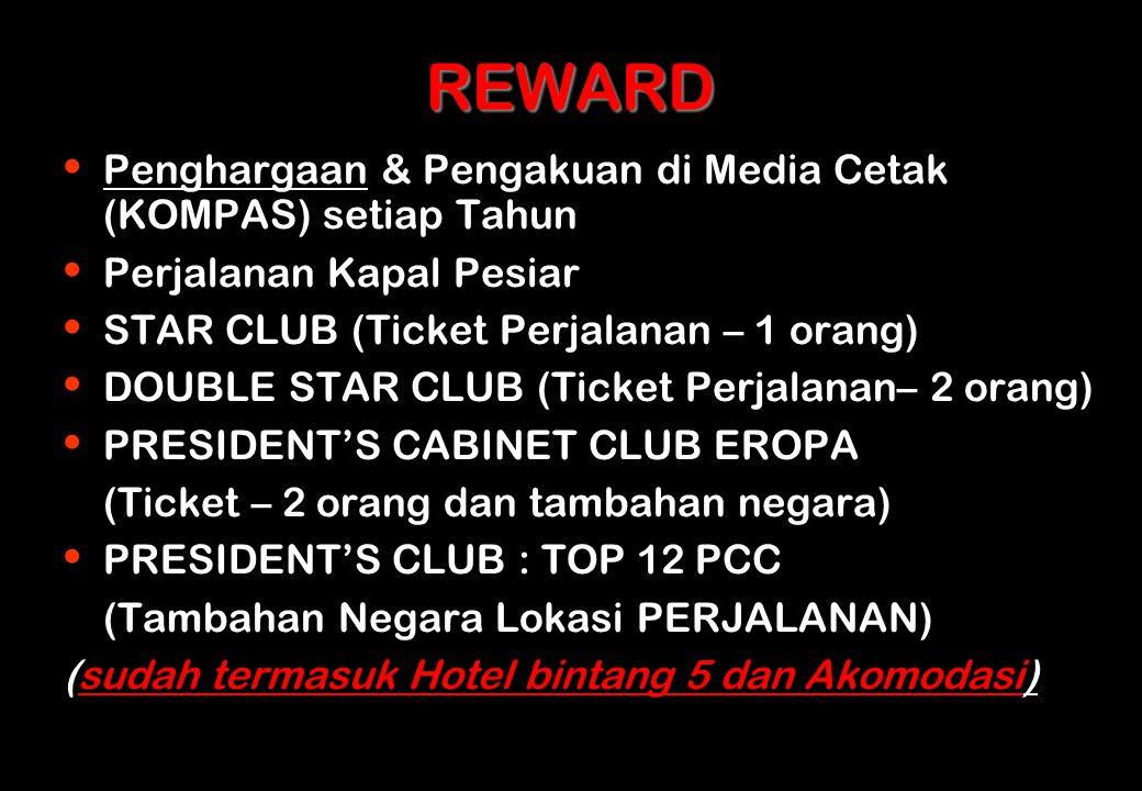 REWARD Penghargaan & Pengakuan di Media Cetak (KOMPAS) setiap Tahun