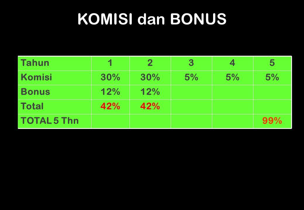 KOMISI dan BONUS Tahun 1 2 3 4 5 Komisi 30% 30% 5% 5% 5% Bonus 12% 12%