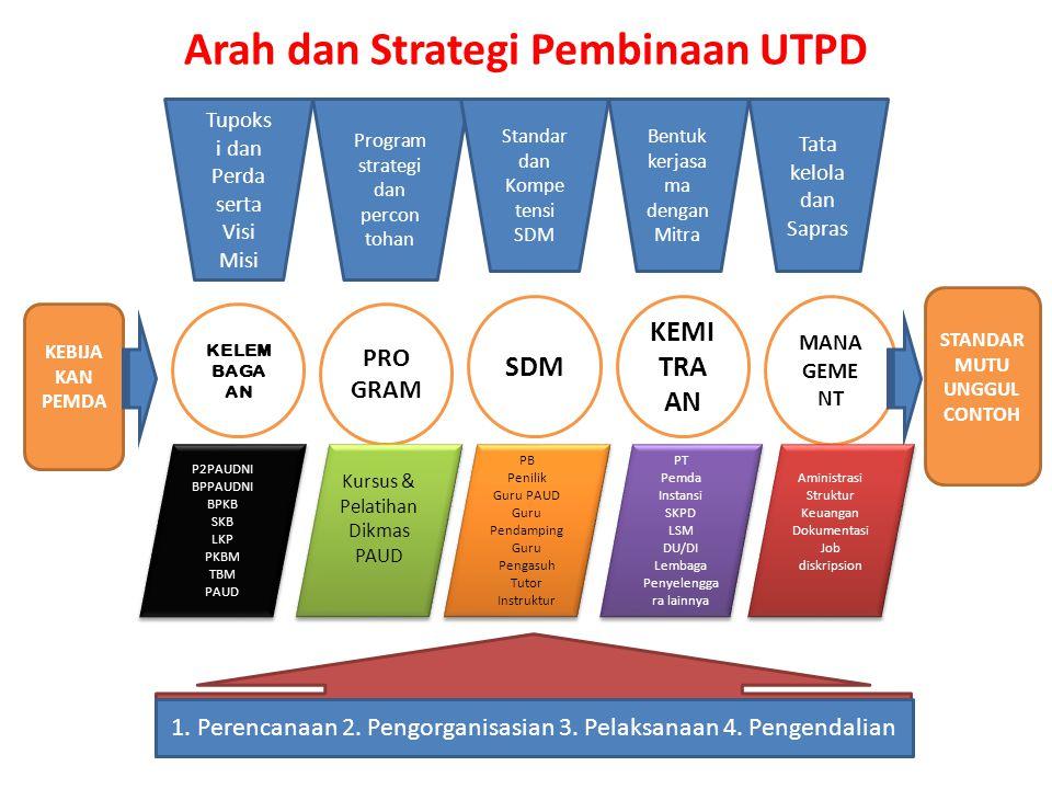 Arah dan Strategi Pembinaan UTPD