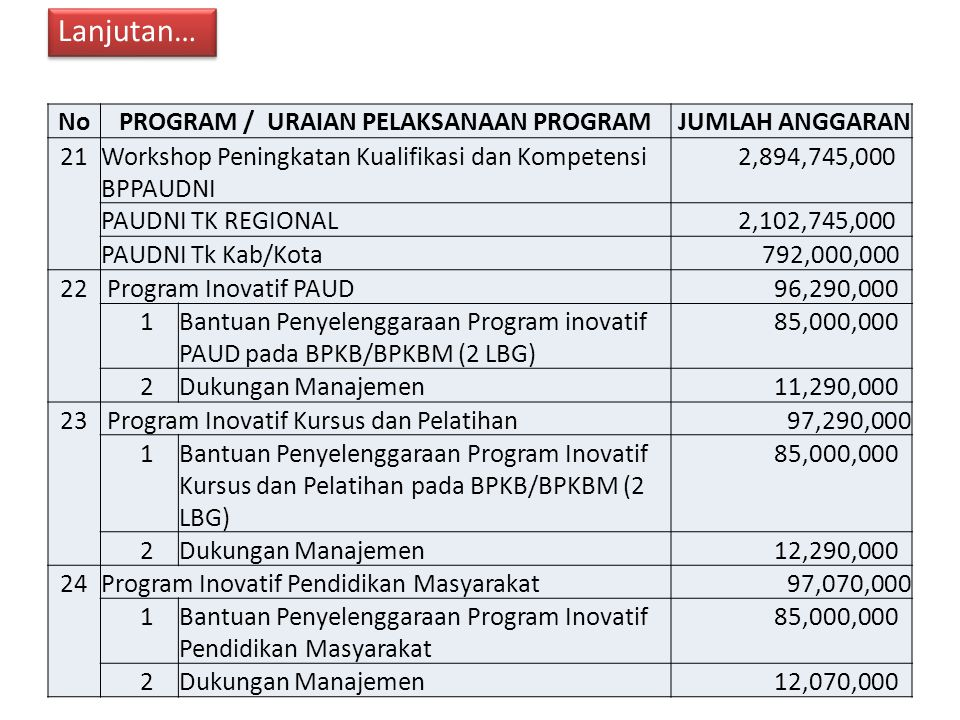PROGRAM / URAIAN PELAKSANAAN PROGRAM
