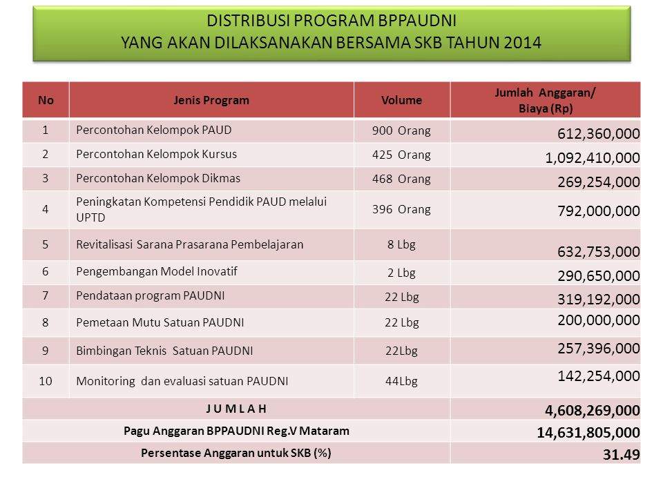Pagu Anggaran BPPAUDNI Reg.V Mataram Persentase Anggaran untuk SKB (%)