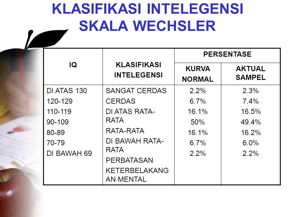 KLASIFIKASI INTELEGENSI SKALA WECHSLER