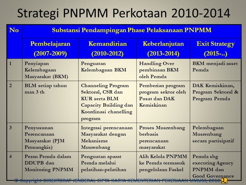 Strategi PNPMM Perkotaan 2010-2014