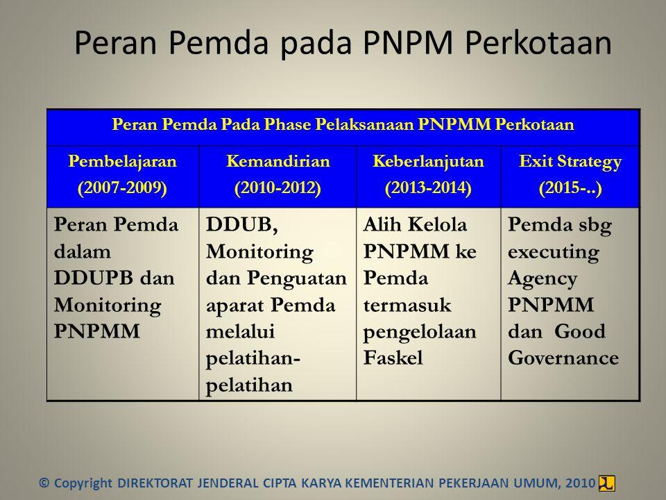 Peran Pemda pada PNPM Perkotaan