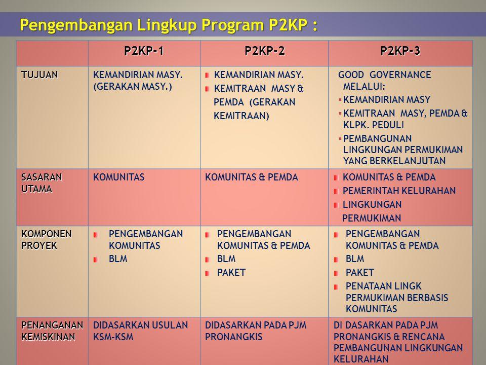 Pengembangan Lingkup Program P2KP :