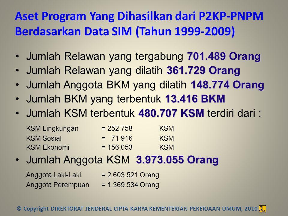 Aset Program Yang Dihasilkan dari P2KP-PNPM