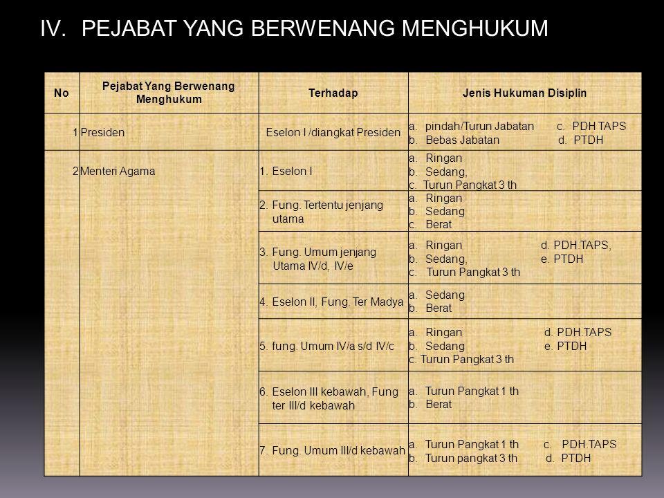 Pejabat Yang Berwenang Menghukum Jenis Hukuman Disiplin