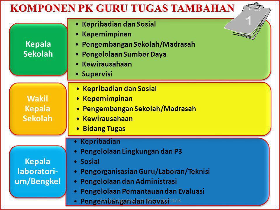 KOMPONEN PK GURU TUGAS TAMBAHAN
