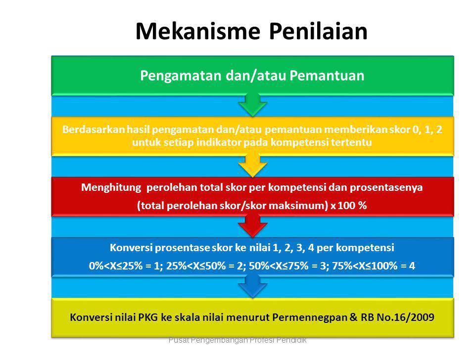 Mekanisme Penilaian Pengamatan dan/atau Pemantuan