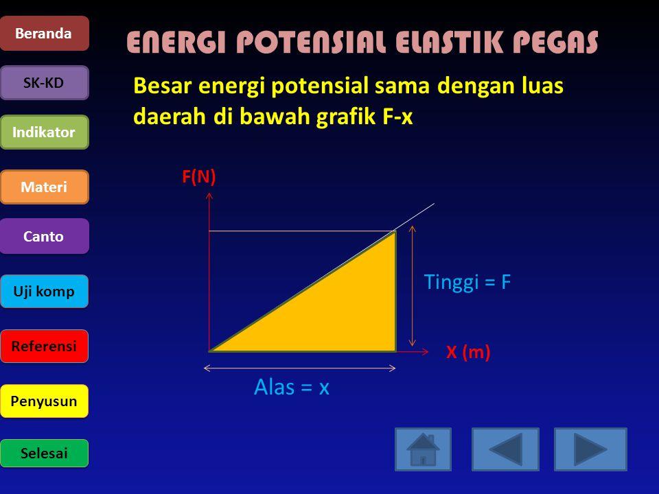 ENERGI POTENSIAL ELASTIK PEGAS