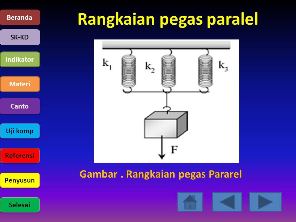 Rangkaian pegas paralel