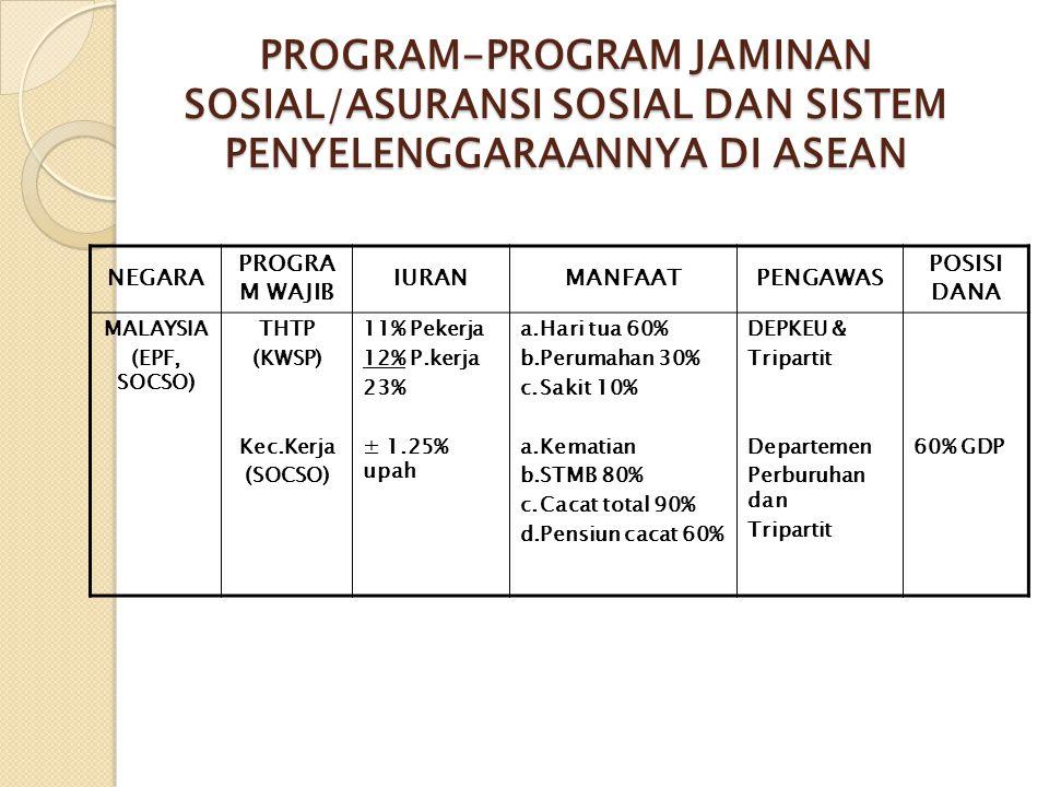 PROGRAM-PROGRAM JAMINAN SOSIAL/ASURANSI SOSIAL DAN SISTEM PENYELENGGARAANNYA DI ASEAN