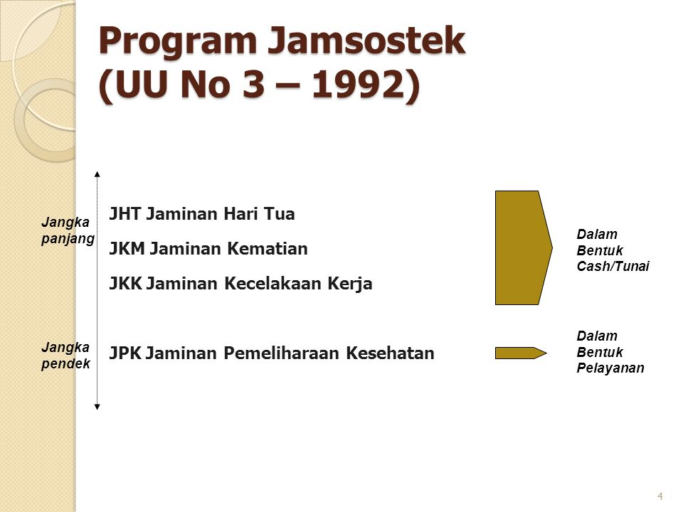 Program Jamsostek (UU No 3 – 1992)