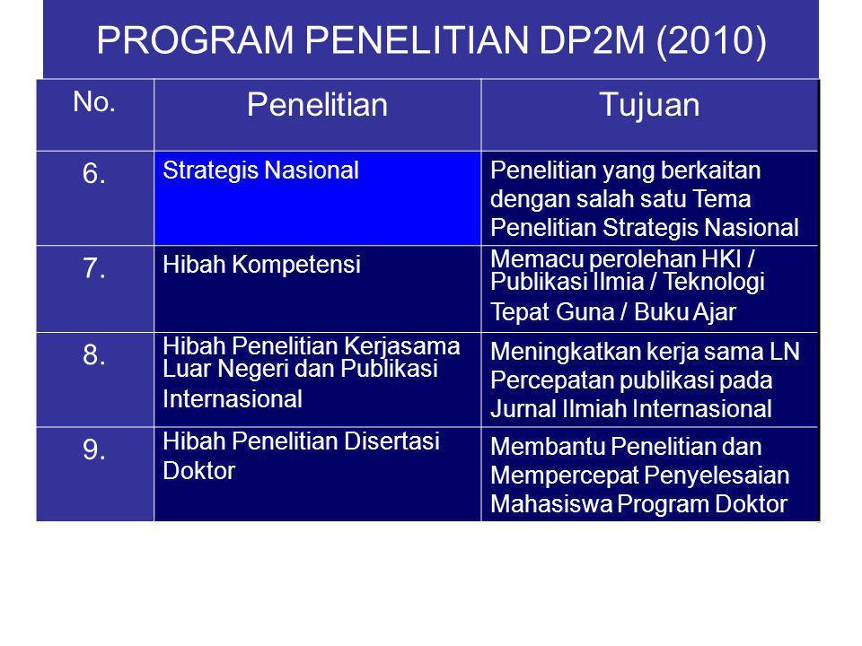 PROGRAM PENELITIAN DP2M (2010)