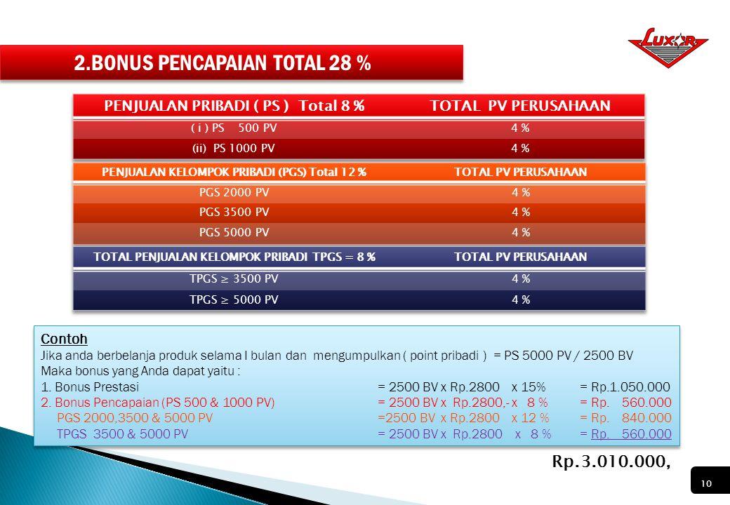 2.BONUS PENCAPAIAN TOTAL 28 %